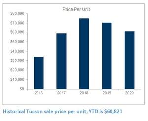 Tucson apartment sale price per unit 2016-2020