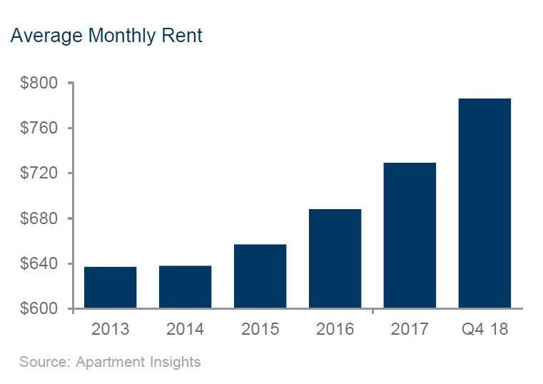 Tucson_Apartment_Rents through 2018