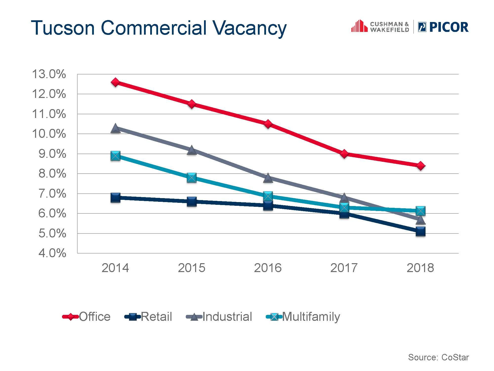 Tucson_Commercial_Vacancy_2014-2018