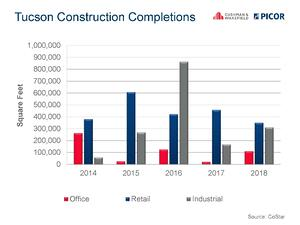 Tucson_Construction_Completions