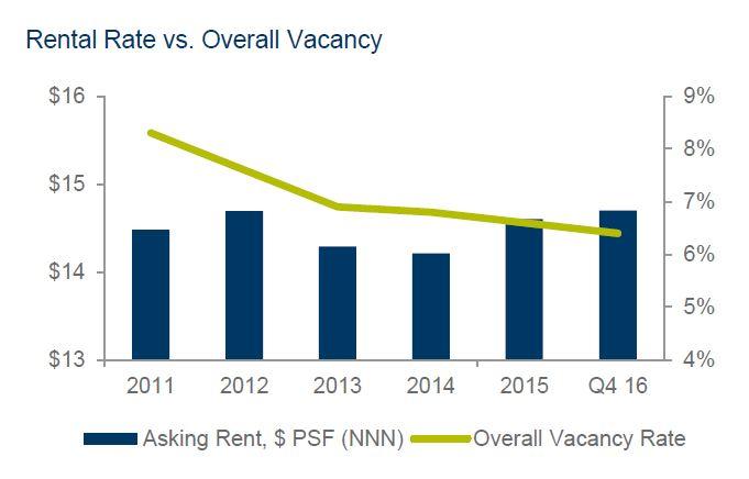 Tucson_Retail_Rents_Vacancy.jpg