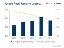 Tucson_Retail_Rents_vs_Vacancy