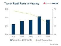 Tucson_Retail_Rents_vs_Vacancy